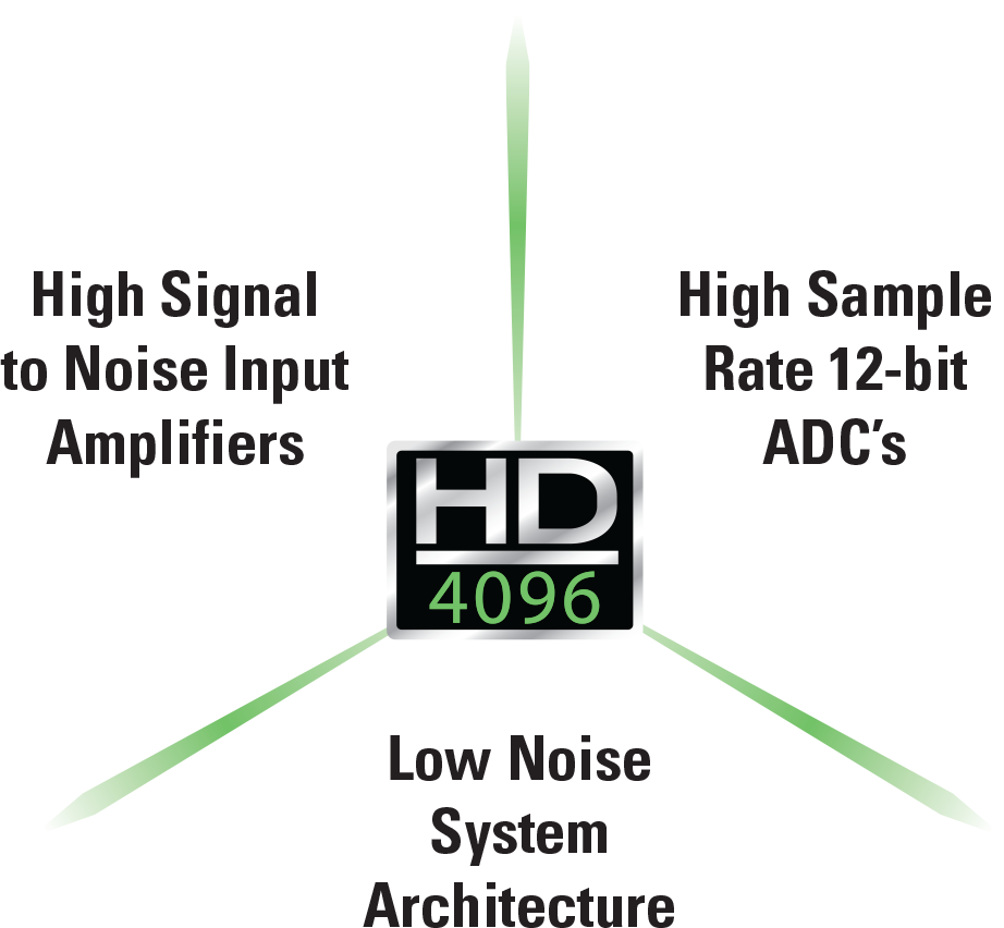 HD4096 High Definition Technology