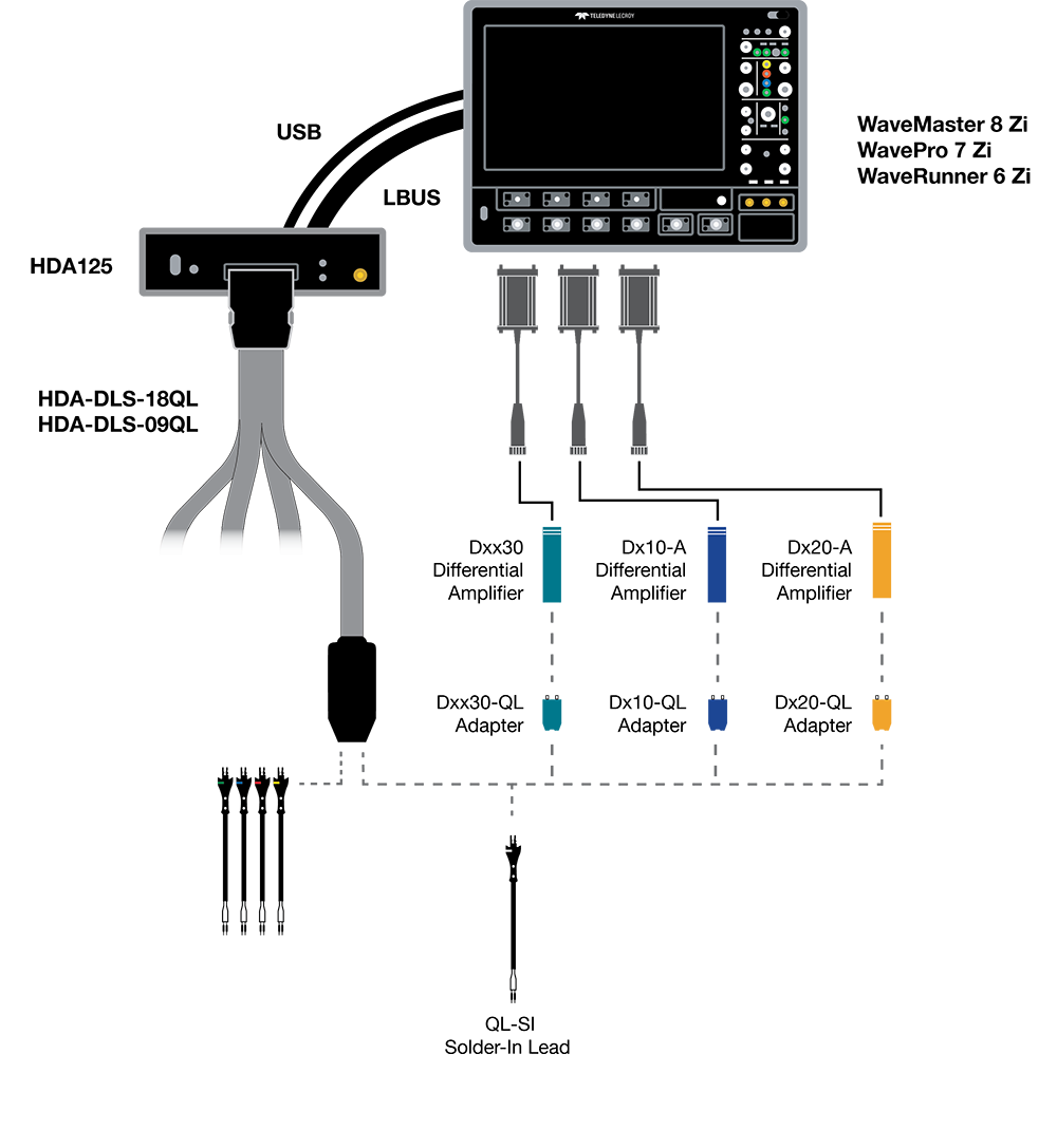 Logic Analyzers Teledyne Lecroy Engineering Diagram When Connected To A Wavelink Analog Probe Quicklink Tips Provide 8 Ghz Of Bandwidth And Flat Well Controlled Frequency Response