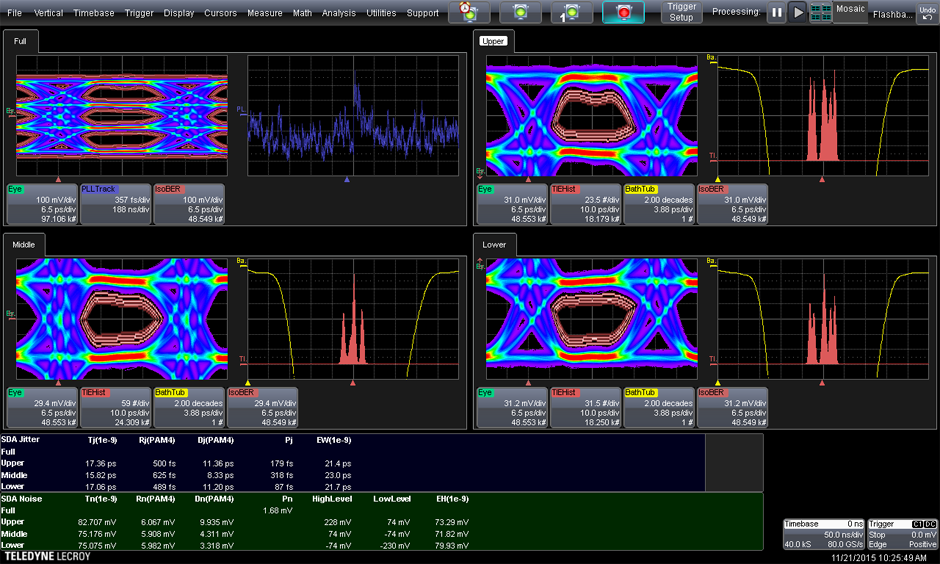 Teledyne lecroy serial data pam4 multi lane serial data analysis architecture to enable separate views of the upper middle and lower pam4 eyes as well as the full eye diagram ccuart Images